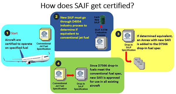 CAAFI - Focus Area - Fuel Qualification